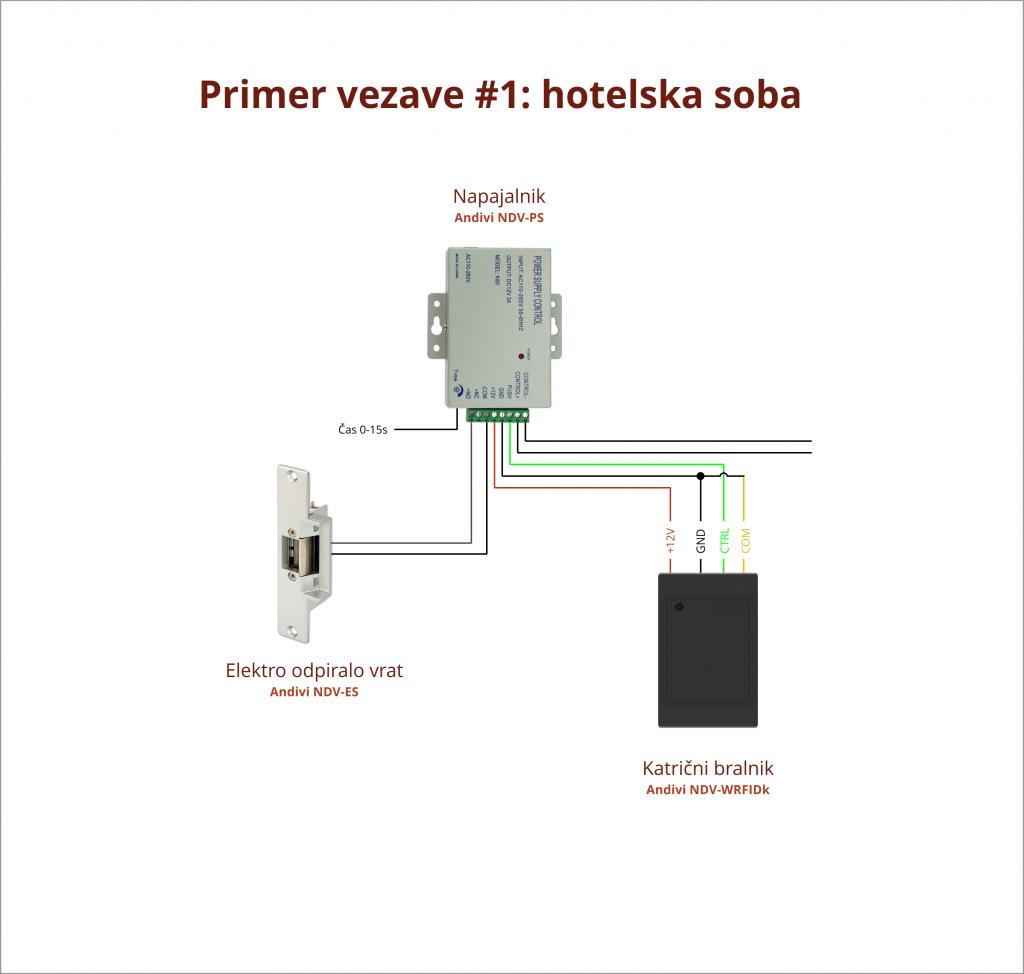 Primer Vezave - 1 - Hotelska Soba - Karticni bralnik - Napajalnik - Elektro-magnetni jezicek