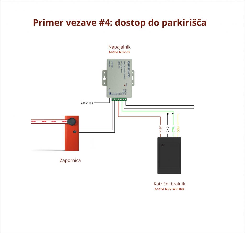 Primer Vezave - 4 - Hotel parkirisce - Karticni bralnik - Napajalnik - Zapornica
