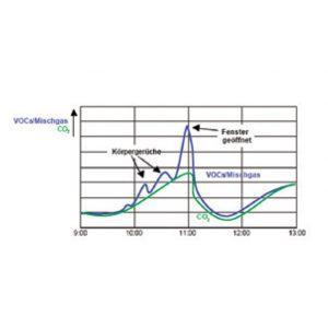 Podometno prostorsko tipalo kvalitete zraka- ANDRALQ-UP-3