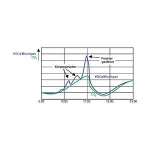 Modbus prostorsko tipalo kvalitete zraka ANDRALQ-MD 2