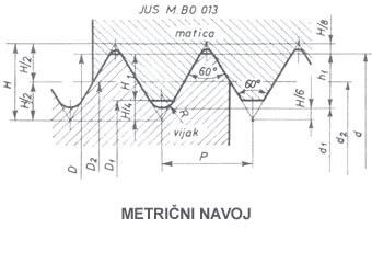 metricni navoj M12