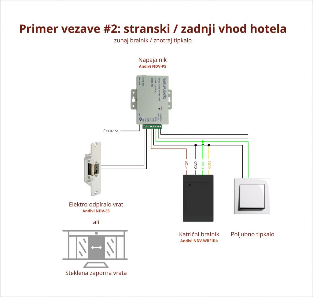 Primer Vezave - 2 - Hotelska Soba - Karticni bralnik - Napajalnik - Elektro-magnetni jezicek-Tipkalo
