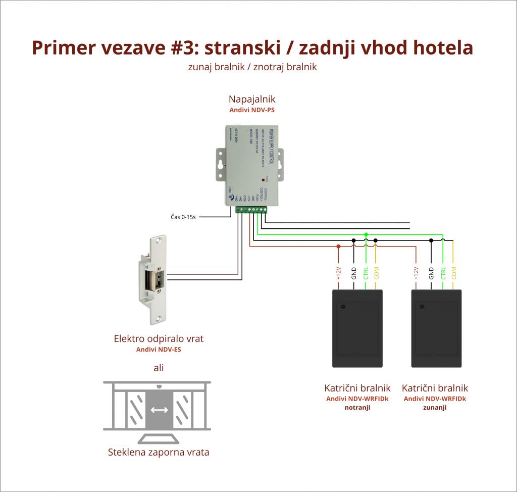 Primer Vezave - 3 - Hotelska Soba - 2xKarticni bralnik - Napajalnik - Elektro-magnetni jezicek