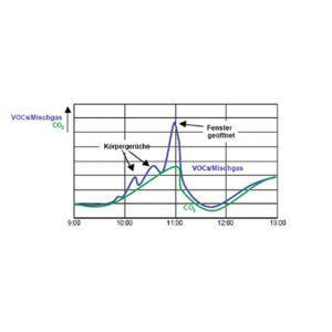 Prostorsko tipalo kvalitete zraka z LED prikazom-ANDRALQA-U_ANDRALQA-I-3