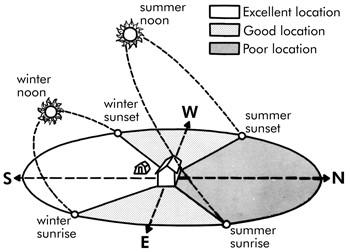 Postavitev rastlinjaka 1