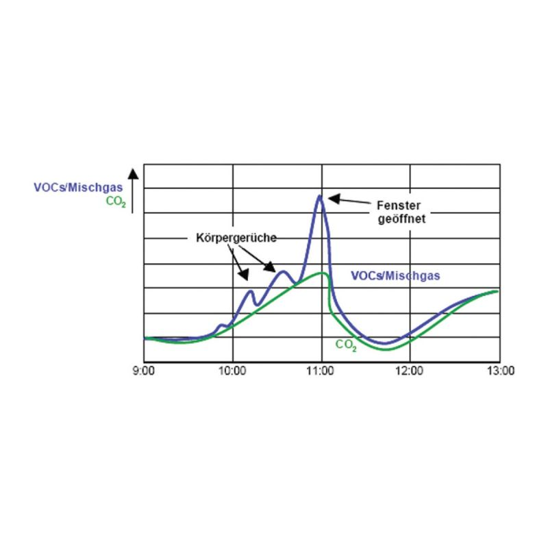 Modbus notranji senzor za kvaliteto zraka ANDRALQMD diagram